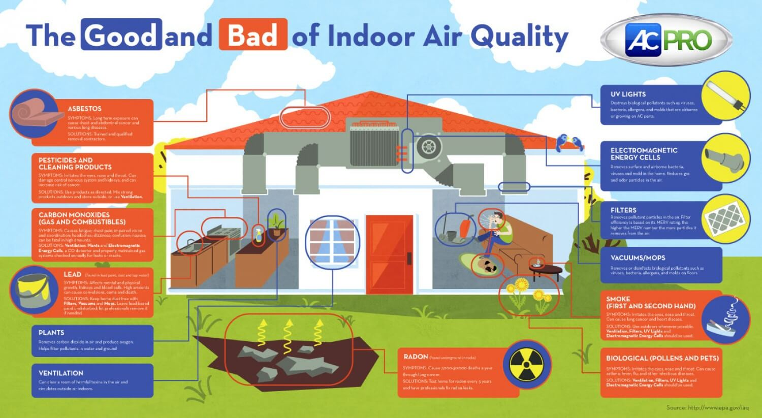 A-Z Air Duct Cleaning – Indoor Air Quality Infographic